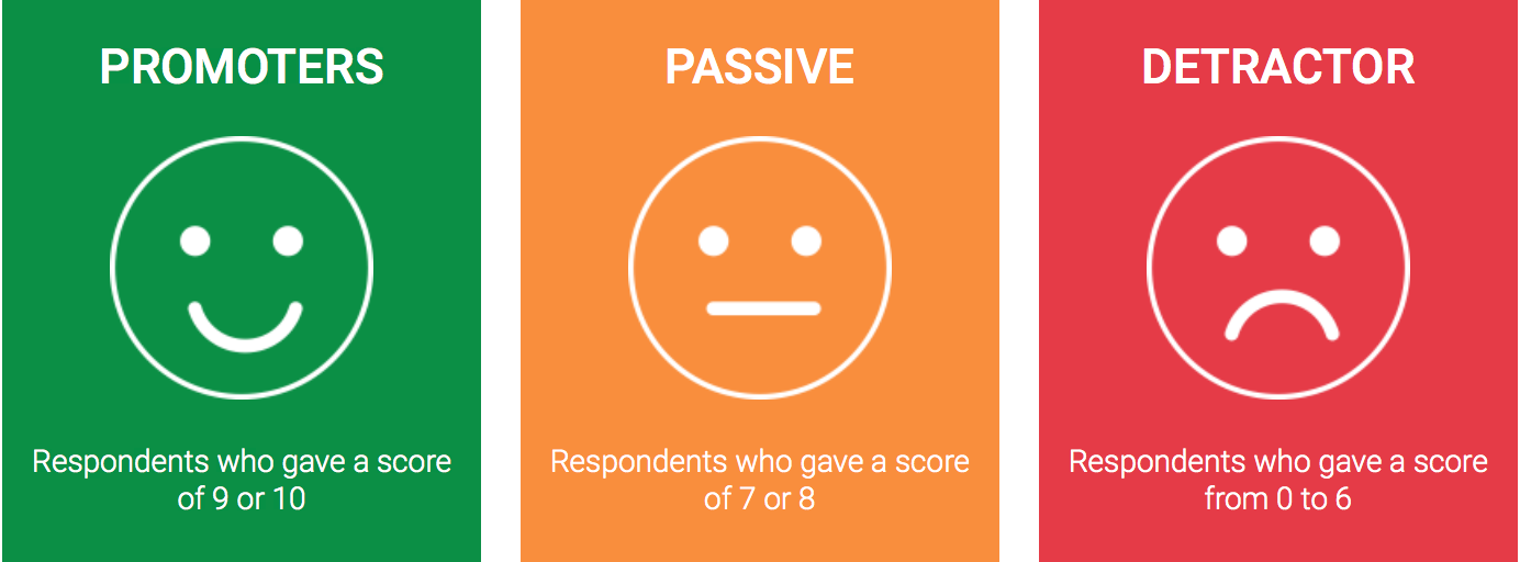Happy, Passive and Sad Faces represent satisfaction scale for NPS promoter score